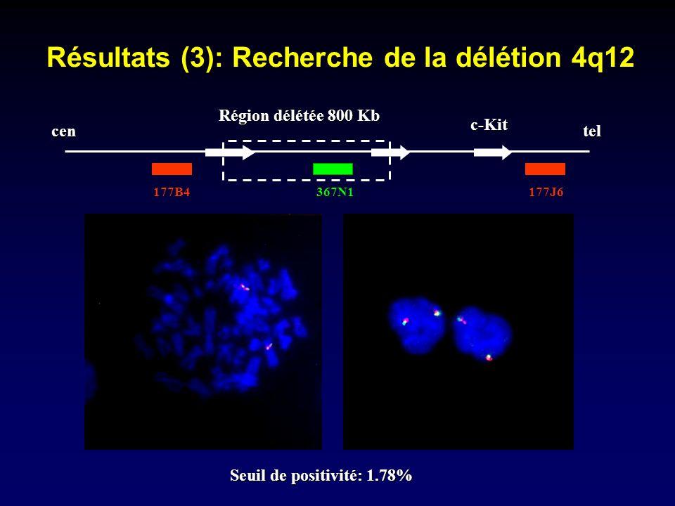 Résultats (3): Recherche de la délétion 4q12 centel c-Kit Région délétée 800 Kb 177B4367N1177J6 Seuil de positivité: 1.78%