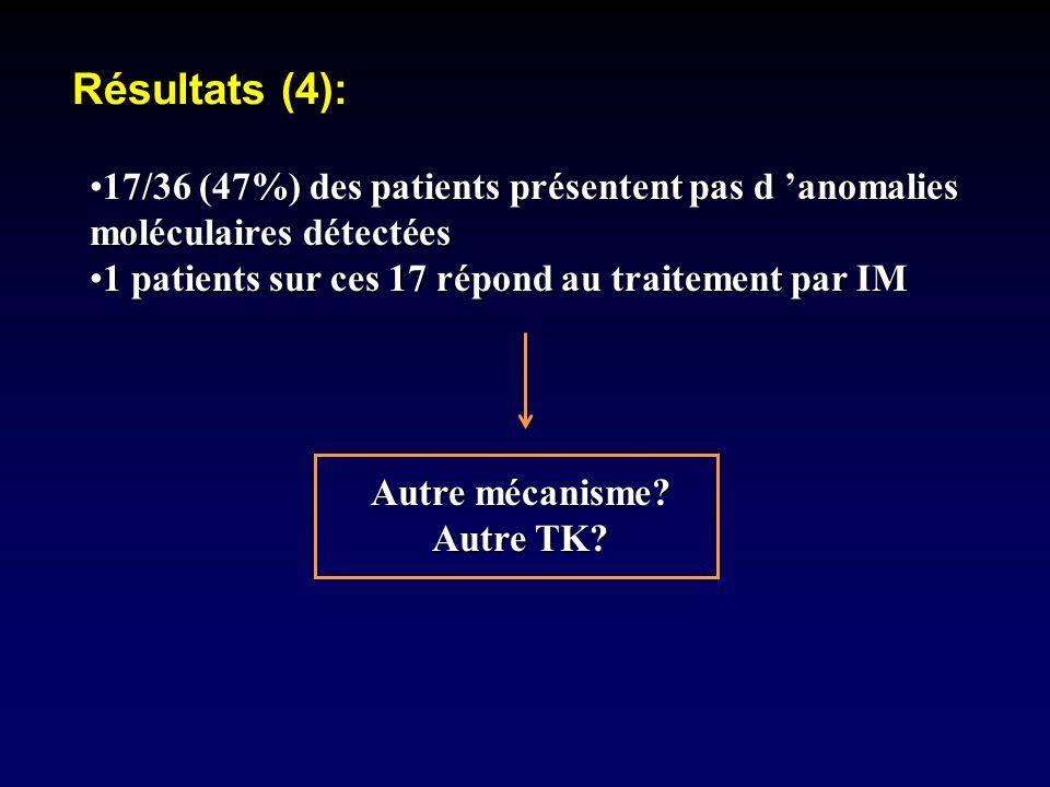 17/36 (47%) des patients présentent pas d anomalies moléculaires détectées17/36 (47%) des patients présentent pas d anomalies moléculaires détectées 1