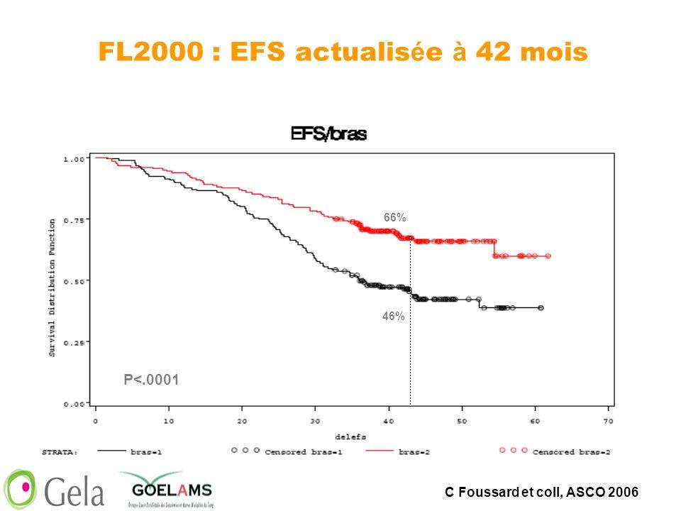 P<.0001 66% 46% FL2000 : EFS actualis é e à 42 mois C Foussard et coll, ASCO 2006
