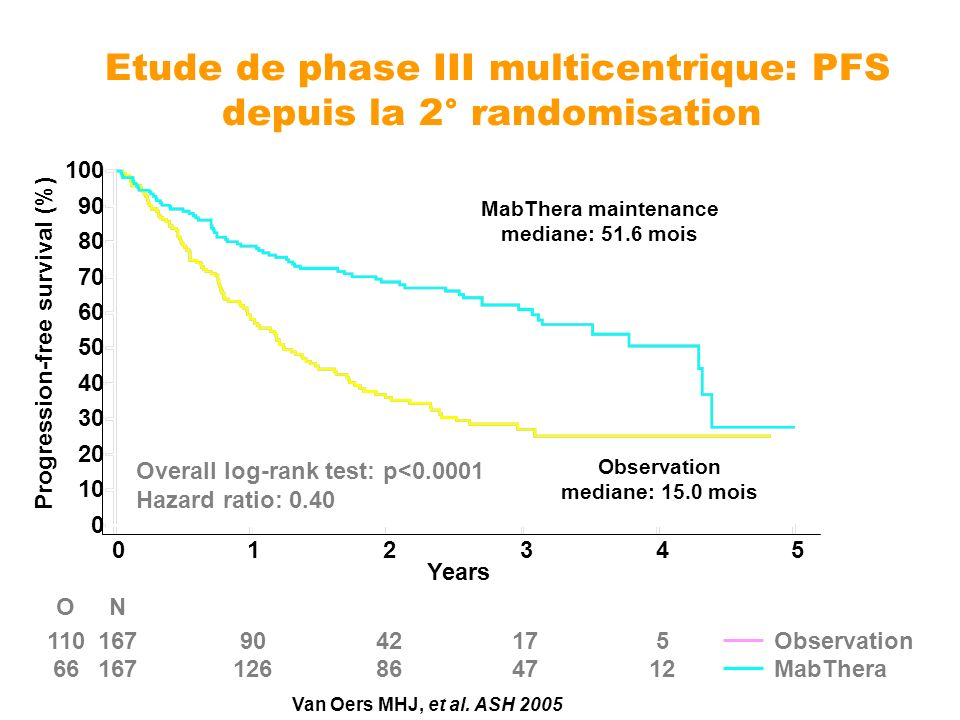 Etude de phase III multicentrique: PFS depuis la 2° randomisation Overall log-rank test: p<0.0001 Hazard ratio: 0.40 ONNumber of patients at risk 1101