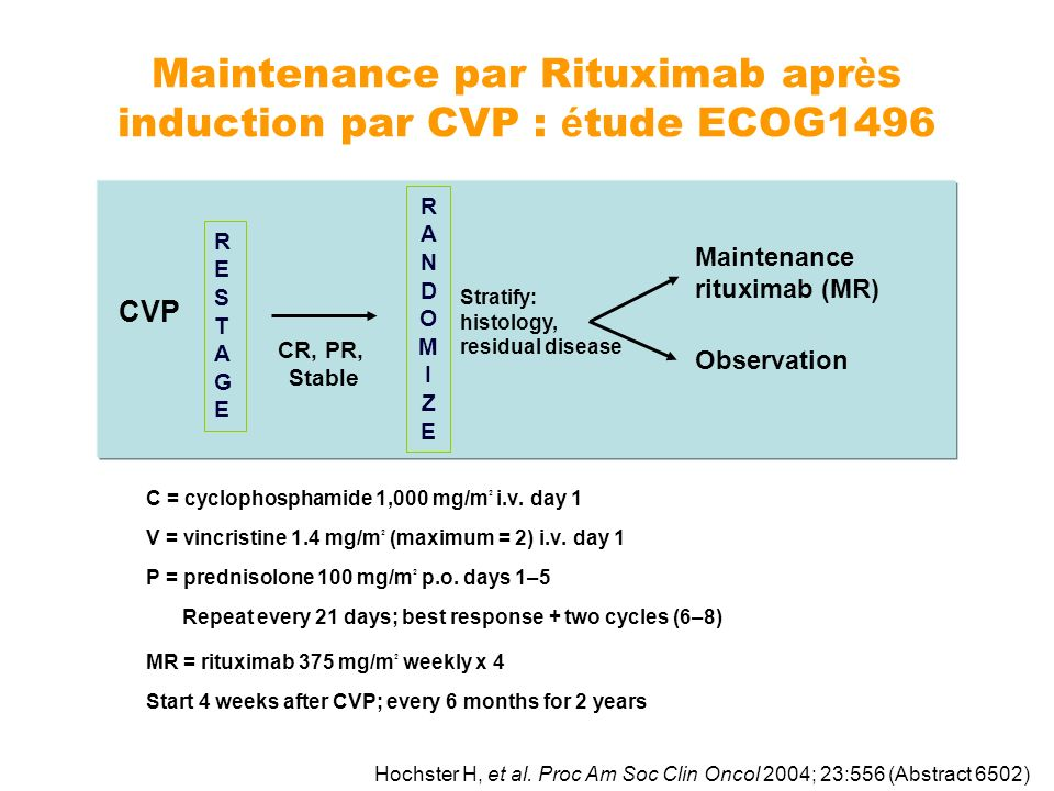 Maintenance par Rituximab apr è s induction par CVP : é tude ECOG1496 C = cyclophosphamide 1,000 mg/m 2 i.v. day 1 V = vincristine 1.4 mg/m 2 (maximum