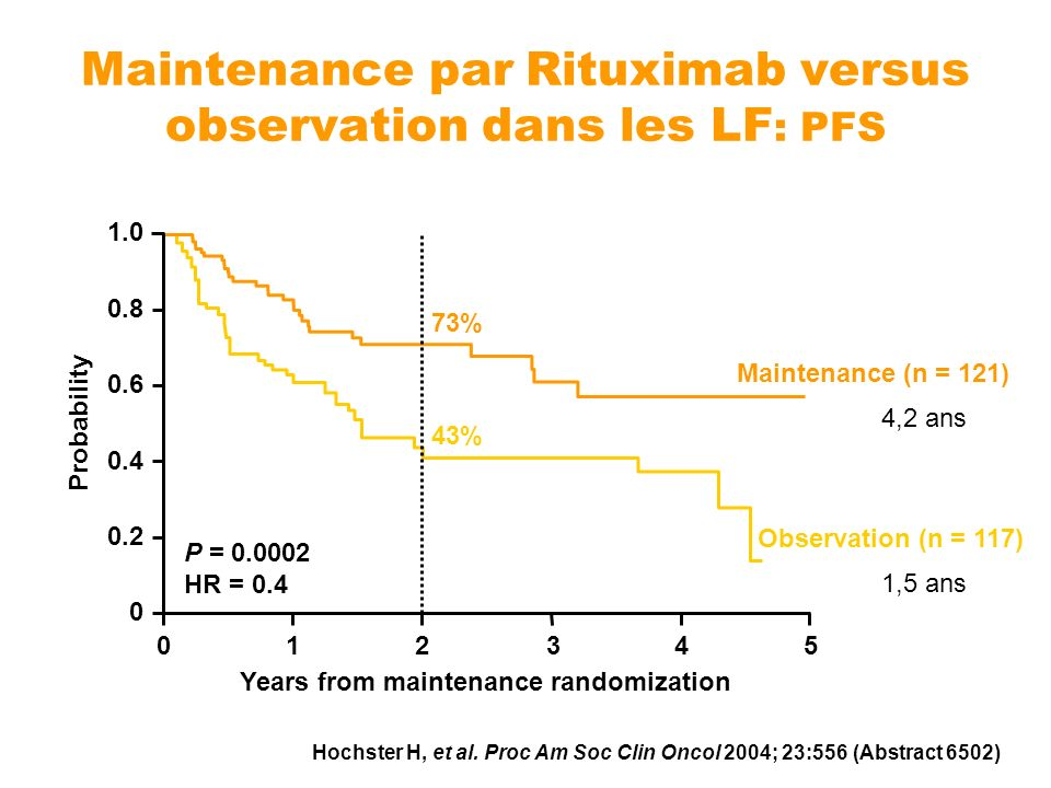 Maintenance par Rituximab versus observation dans les LF : PFS Years from maintenance randomization Maintenance (n = 121) Observation (n = 117) 1.0 0.