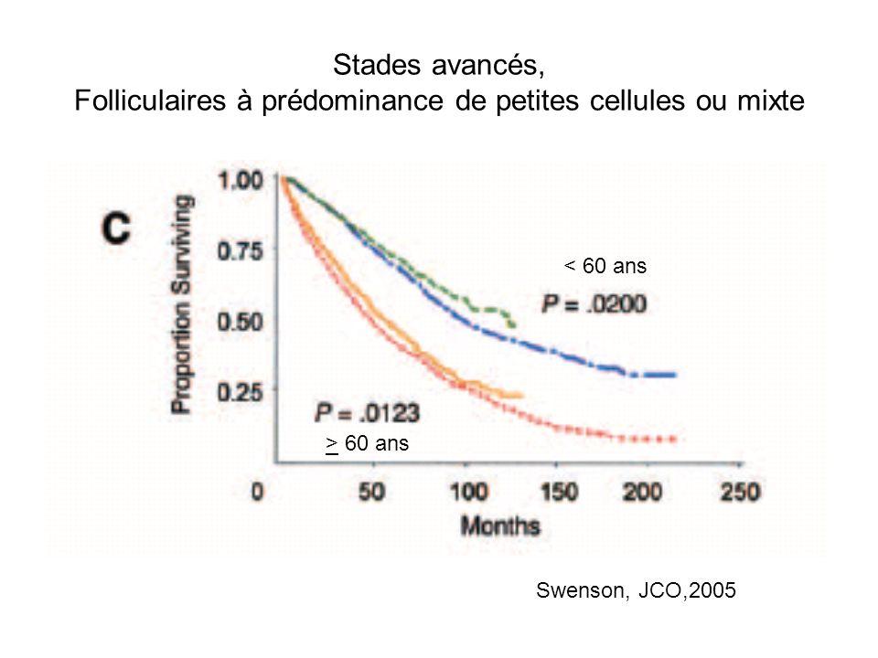 Stades avancés, Folliculaires à prédominance de petites cellules ou mixte < 60 ans > 60 ans Swenson, JCO,2005
