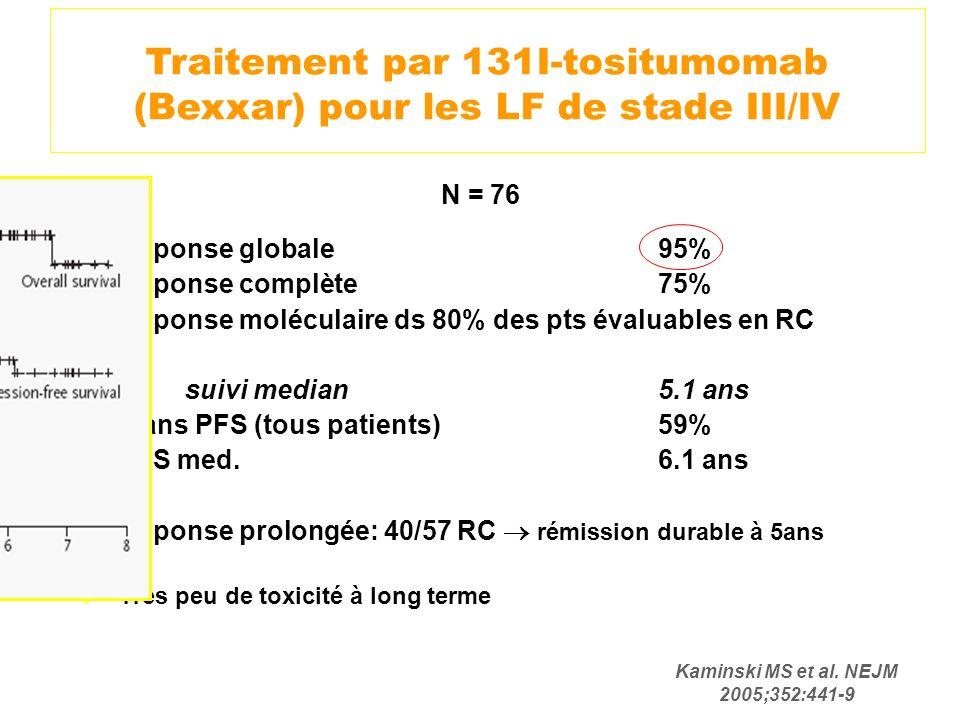 N = 76 Réponse globale95% Réponse complète 75% Réponse moléculaire ds 80% des pts évaluables en RC suivi median 5.1 ans 5-ans PFS (tous patients)59% P