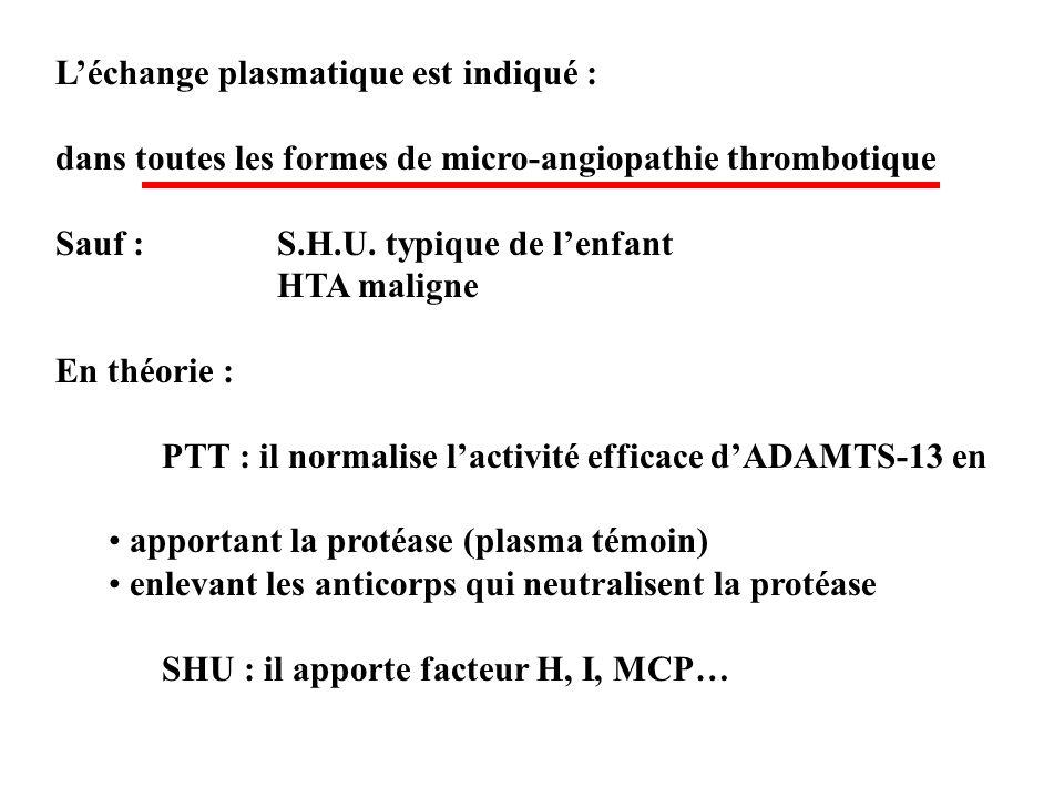 Léchange plasmatique est indiqué : dans toutes les formes de micro-angiopathie thrombotique Sauf : S.H.U. typique de lenfant HTA maligne En théorie :