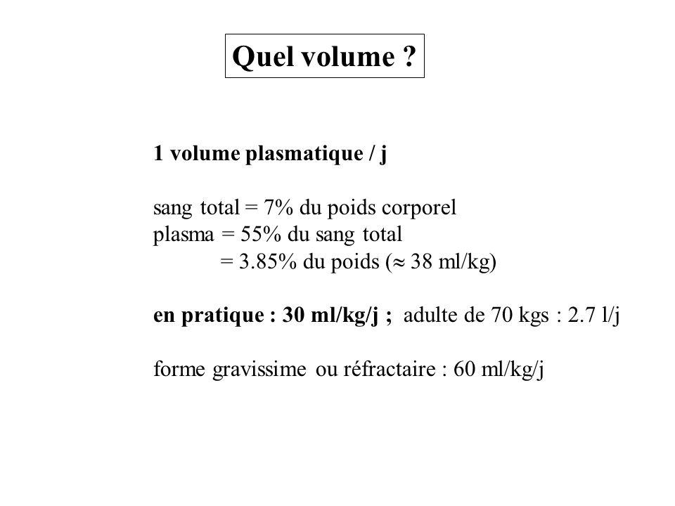 1 volume plasmatique / j sang total = 7% du poids corporel plasma = 55% du sang total = 3.85% du poids ( 38 ml/kg) en pratique : 30 ml/kg/j ; adulte d
