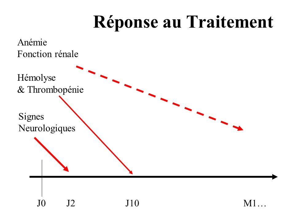 Réponse au Traitement J0J2J10M1… Anémie Fonction rénale Hémolyse & Thrombopénie Signes Neurologiques