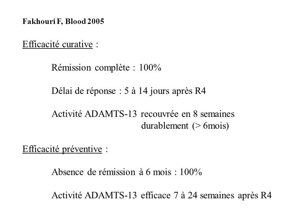 Fakhouri F, Blood 2005 Efficacité curative : Rémission complète :100% Délai de réponse : 5 à 14 jours après R4 Activité ADAMTS-13 recouvrée en 8 semai