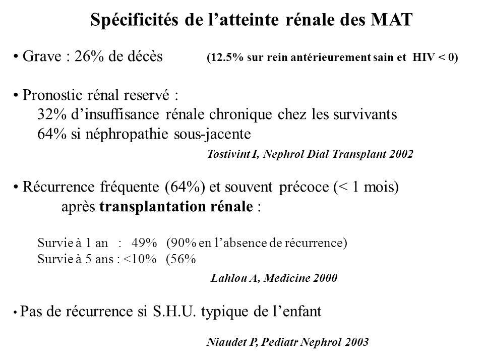 Spécificités de latteinte rénale des MAT Grave : 26% de décès (12.5% sur rein antérieurement sain et HIV < 0) Pronostic rénal reservé : 32% dinsuffisa
