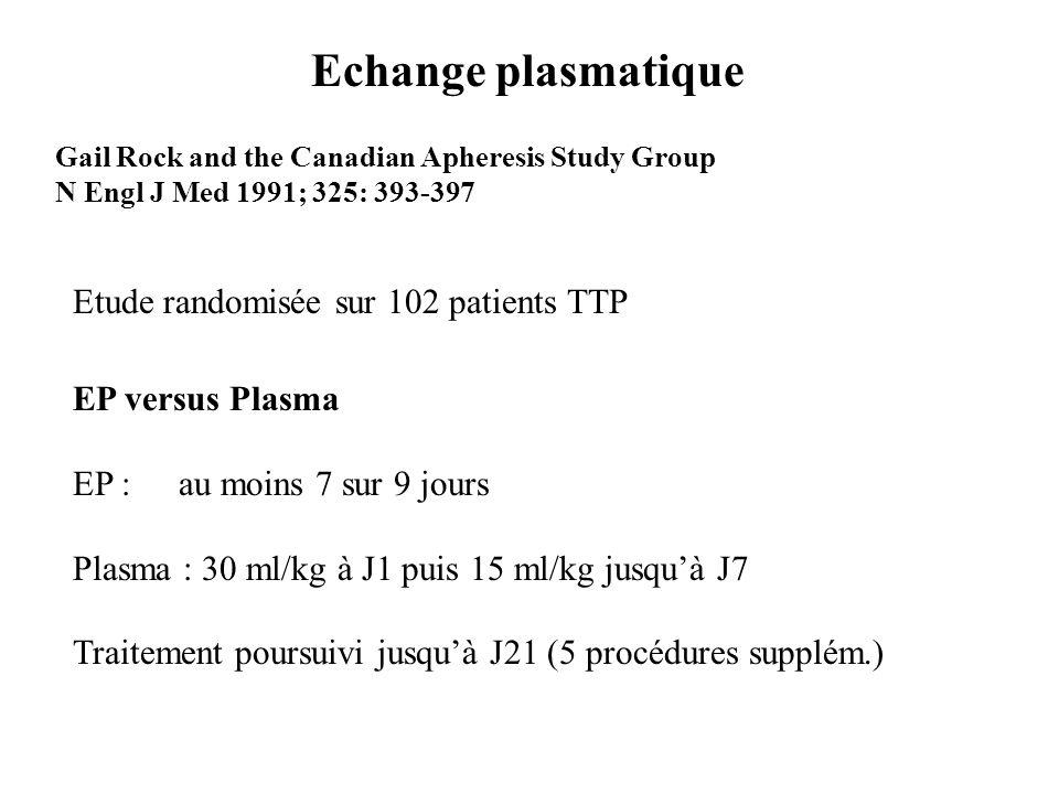 Plasma ExchangePlasma Infusion Vol Plasma à J721.5 ± 7.8 litres 6.7 ± 3.3 litres Response (Plq > 150.10 9 /l et pas de nouvel évènement neuro) Success * 24 (47%)13 (25%) Failure * 27 (53%)38 (75%) Survival Survived49 (96%)43 (84%) Died 2 (4%)8 (16%) * p=0.025 51p 31 patients « Plasma » ont été balancés vers le groupe EP Car Plq < 150.10 9 /l à J7 et/ou nouvel évènement neuro