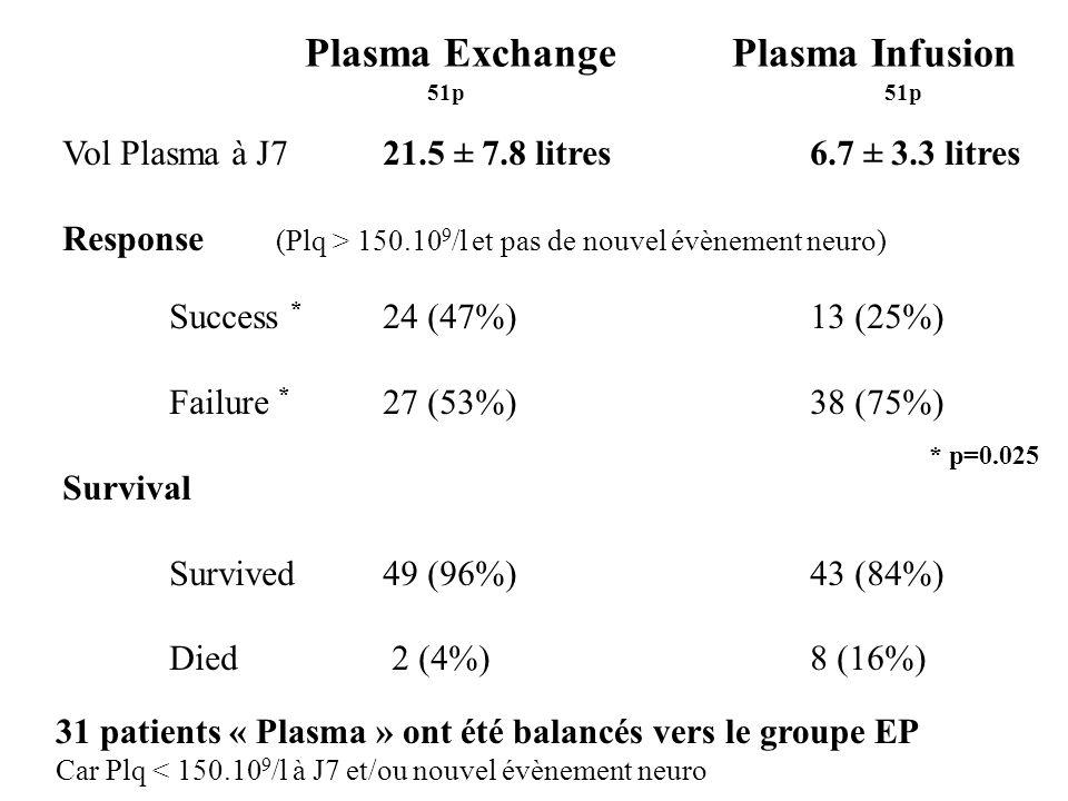 Plasma ExchangePlasma Infusion Vol Plasma à J721.5 ± 7.8 litres 6.7 ± 3.3 litres Response (Plq > 150.10 9 /l et pas de nouvel évènement neuro) Success