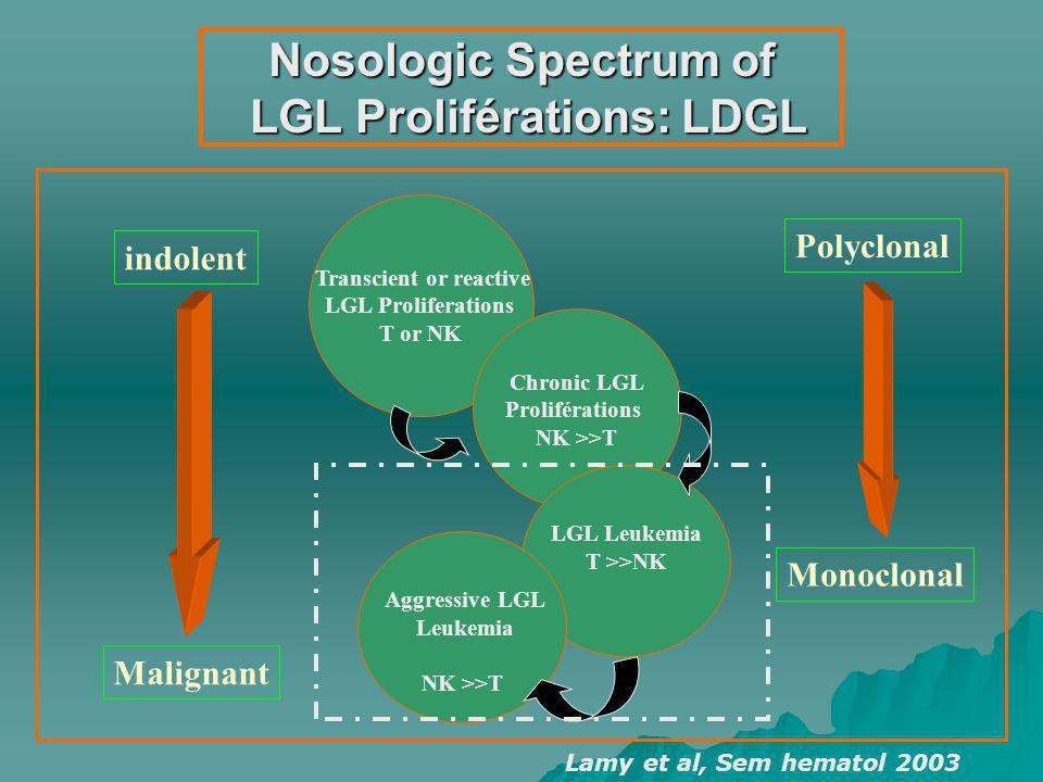 Reactive LGL Proliferations Definition: Definition: - Moderate Lymphocytosis (< 4 x 10.