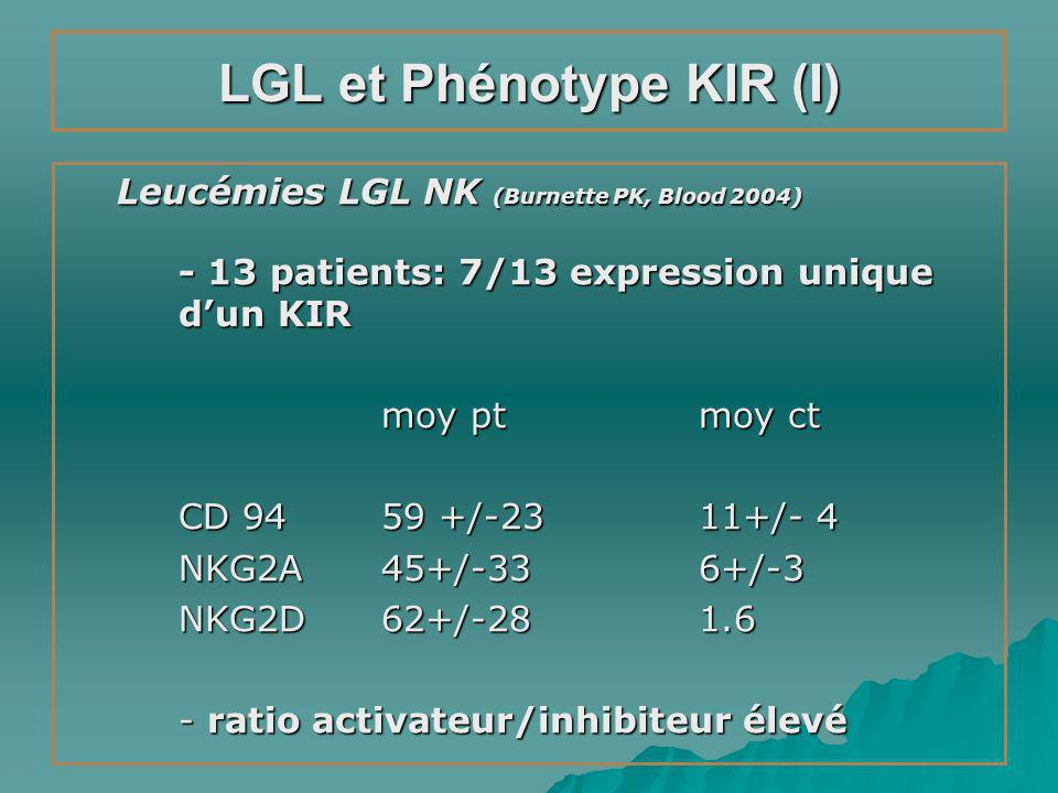 LGL et Phénotype KIR (I) Leucémies LGL NK (Burnette PK, Blood 2004) - 13 patients: 7/13 expression unique dun KIR moy ptmoy ct CD 9459 +/-2311+/- 4 NK