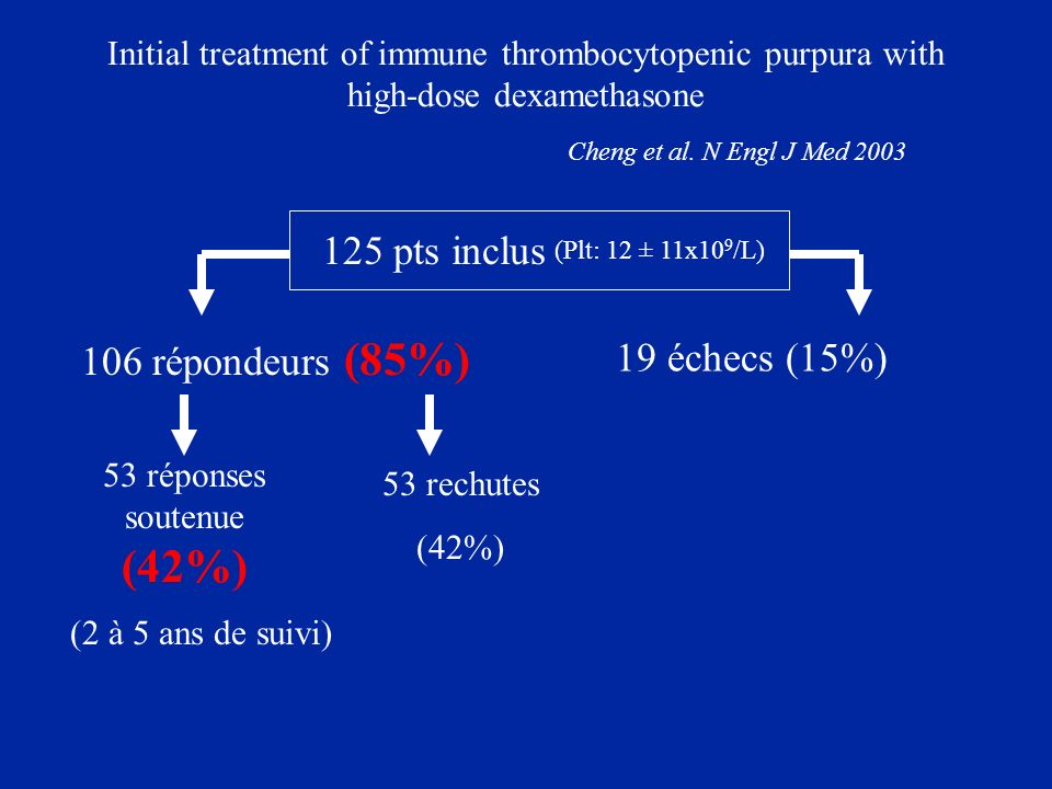 Initial treatment of immune thrombocytopenic purpura with high-dose dexamethasone Cheng et al. N Engl J Med 2003 125 pts inclus 106 répondeurs (85%) 1
