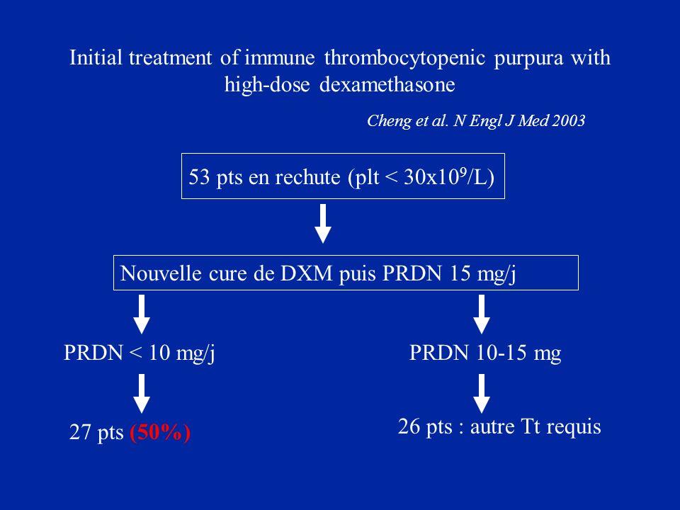 Initial treatment of immune thrombocytopenic purpura with high-dose dexamethasone Cheng et al. N Engl J Med 2003 53 pts en rechute (plt < 30x10 9 /L)