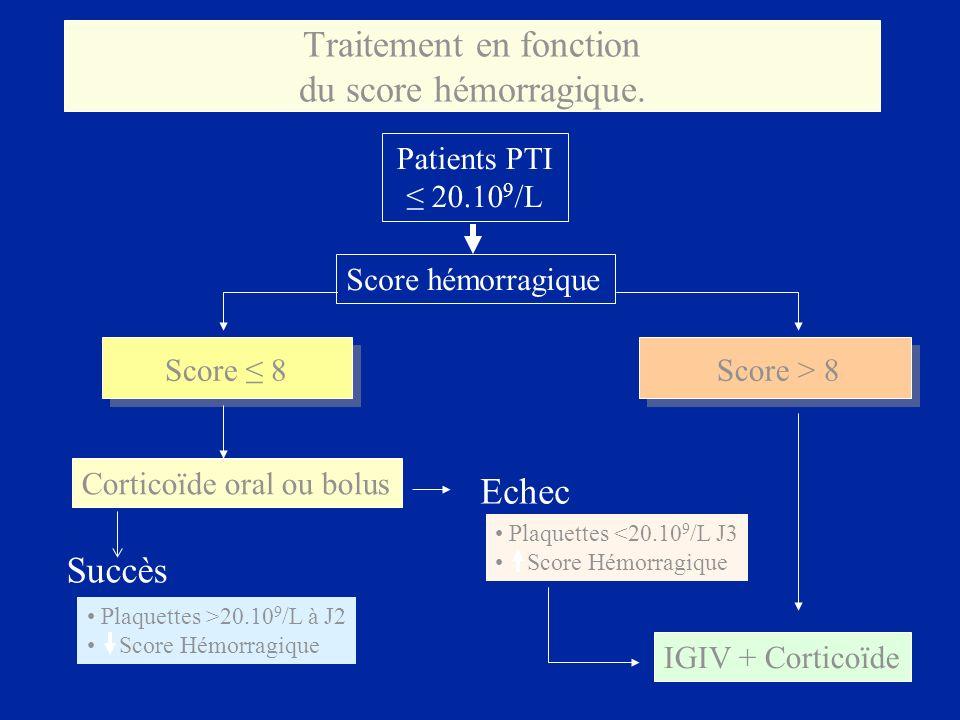 Traitement en fonction du score hémorragique. Patients PTI 20.10 9 /L Score hémorragique Score 8 Corticoïde oral ou bolus Score > 8 IGIV + Corticoïde
