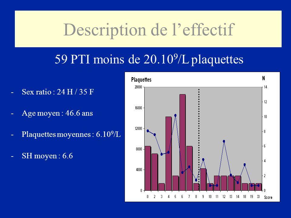 Description de leffectif -Sex ratio : 24 H / 35 F -Age moyen : 46.6 ans -Plaquettes moyennes : 6.10 9 /L -SH moyen : 6.6 59 PTI moins de 20.10 9 /L pl