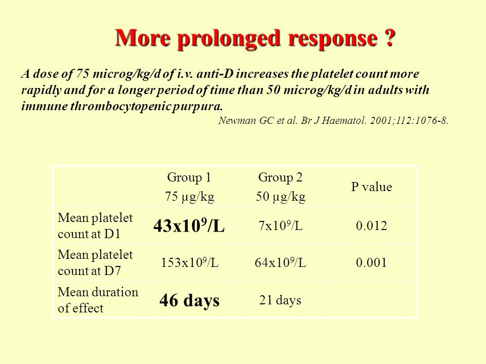 A dose of 75 microg/kg/d of i.v. anti-D increases the platelet count more rapidly and for a longer period of time than 50 microg/kg/d in adults with i