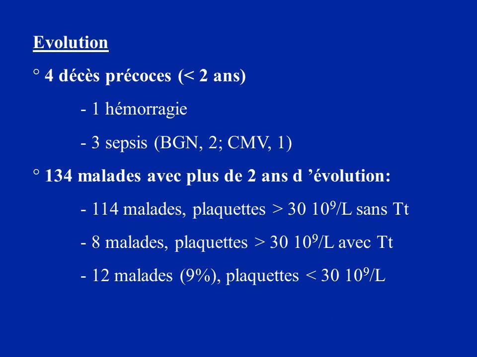 Evolution ° 4 décès précoces (< 2 ans) - 1 hémorragie - 3 sepsis (BGN, 2; CMV, 1) ° 134 malades avec plus de 2 ans d évolution: - 114 malades, plaquet