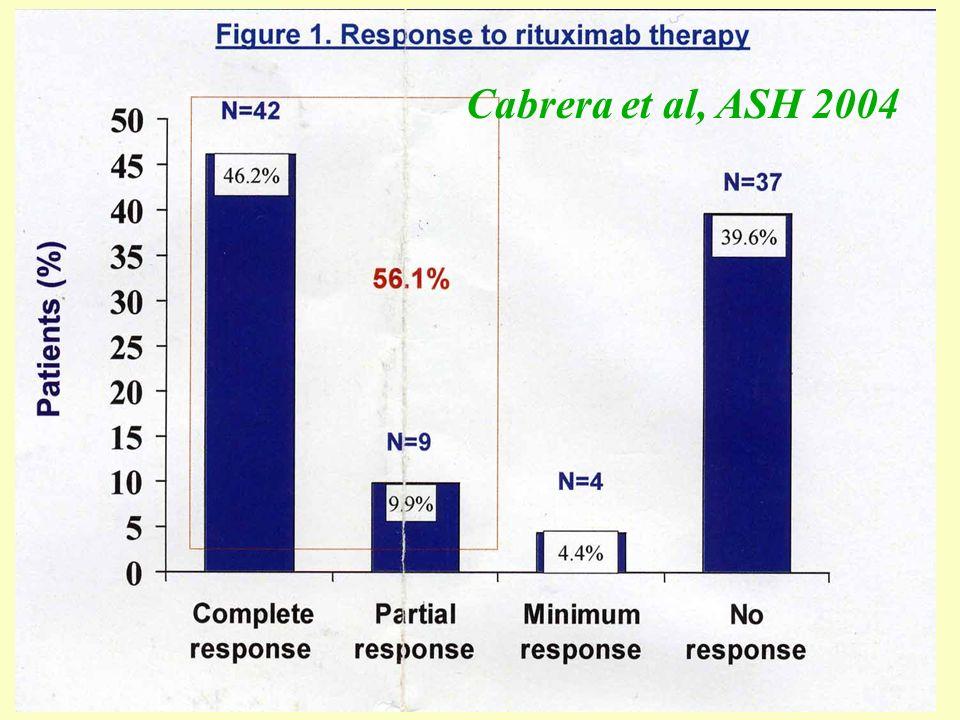 Cabrera et al, ASH 2004