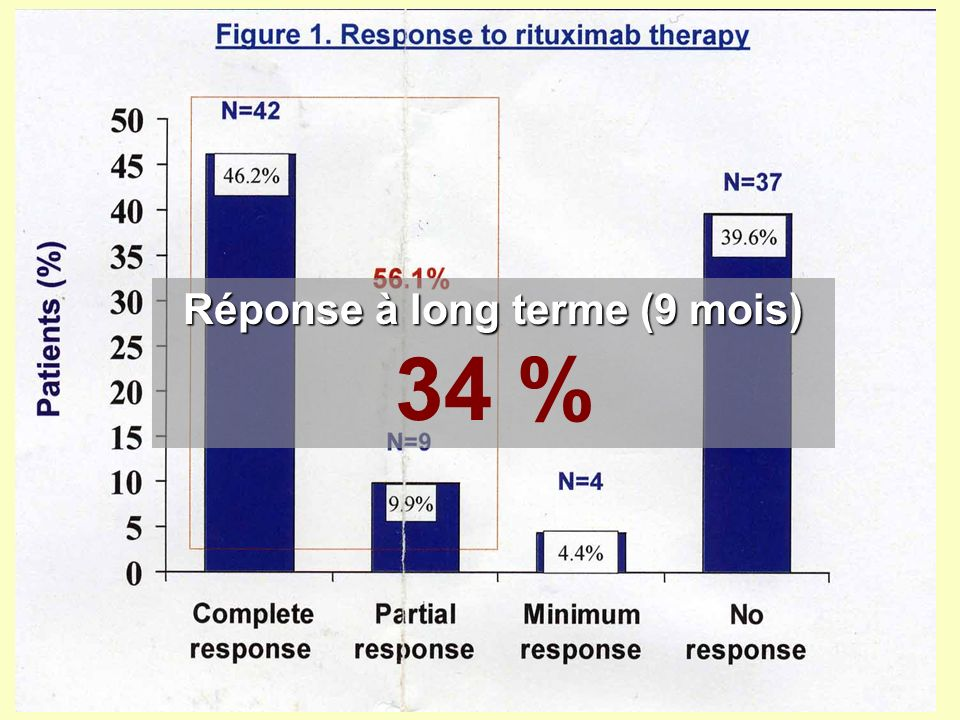Réponse à long terme (9 mois) 34 %