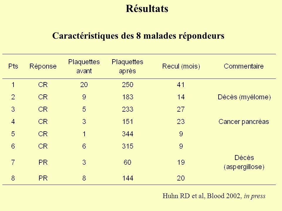 Huhn RD et al, Blood 2002, in press Résultats Caractéristiques des 8 malades répondeurs