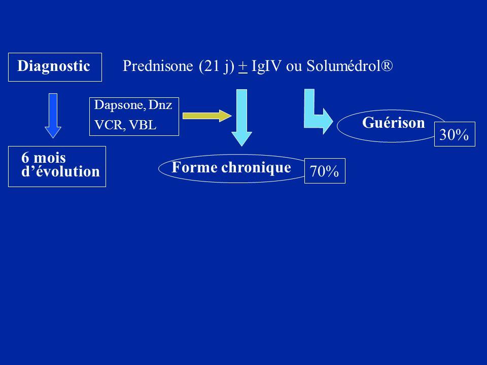DiagnosticPrednisone (21 j) + IgIV ou Solumédrol® Guérison Forme chronique 50x10 9 /L SplénectomieAbstention Disulone, Danazol Immunosuppresseurs, anti CD20 6 mois dévolution ??.