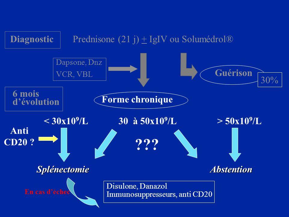 DiagnosticPrednisone (21 j) + IgIV ou Solumédrol® Guérison Forme chronique 50x10 9 /L SplénectomieAbstention Disulone, Danazol Immunosuppresseurs, ant