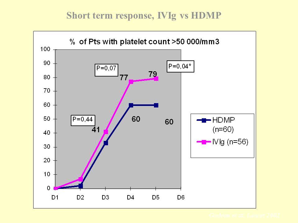 Short term response, IVIg vs HDMP % Godeau et al. Lancet 2002