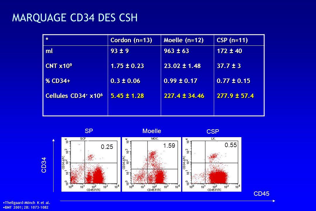 MARQUAGE CD34 DES CSH CD45 CD34 0.25 0.55 1.59 SPMoelle CSP * Cordon (n=13) Moelle (n=12) CSP (n=11) ml CNT x10 9 % CD34+ Cellules CD34 + x10 6 93 ± 9 1.75 ± 0.23 0.3 ± 0.06 5.45 ± 1.28 963 ± 63 23.02 ± 1.48 0.99 ± 0.17 227.4 ± 34.46 172 ± 40 37.7 ± 3 0.77 ± 0.15 277.9 ± 57.4 Theilgaard-Mönch K et al.