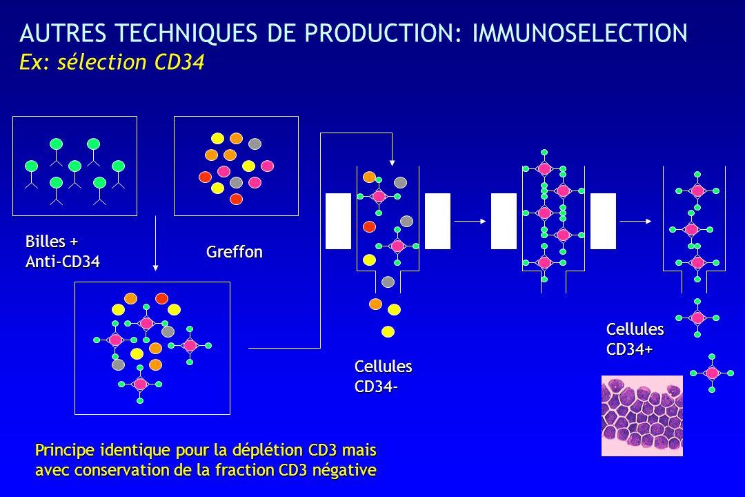 AUTRES TECHNIQUES DE PRODUCTION: IMMUNOSELECTION Ex: sélection CD34 Greffon Billes + Anti-CD34 CellulesCD34- CellulesCD34+ Principe identique pour la déplétion CD3 mais avec conservation de la fraction CD3 négative