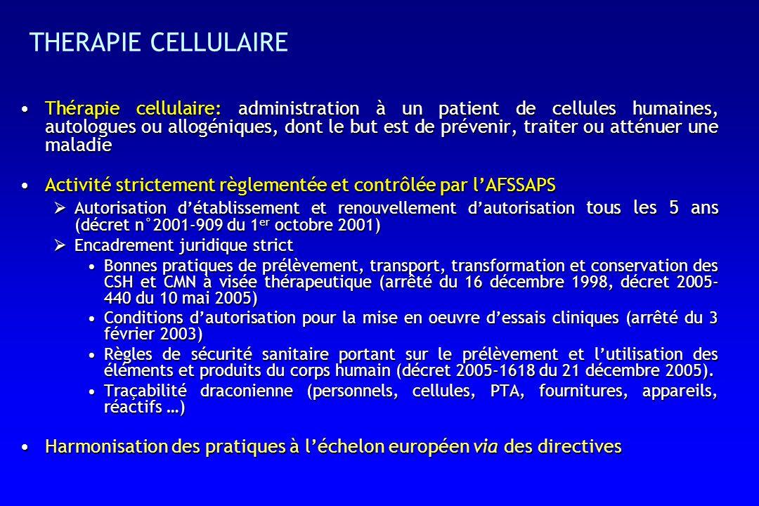 THERAPIE CELLULAIRE Thérapie cellulaire: administration à un patient de cellules humaines, autologues ou allogéniques, dont le but est de prévenir, traiter ou atténuer une maladieThérapie cellulaire: administration à un patient de cellules humaines, autologues ou allogéniques, dont le but est de prévenir, traiter ou atténuer une maladie Activité strictement règlementée et contrôlée par lAFSSAPSActivité strictement règlementée et contrôlée par lAFSSAPS Autorisation détablissement et renouvellement dautorisation tous les 5 ans (décret n°2001-909 du 1 er octobre 2001) Autorisation détablissement et renouvellement dautorisation tous les 5 ans (décret n°2001-909 du 1 er octobre 2001) Encadrement juridique strict Encadrement juridique strict Bonnes pratiques de prélèvement, transport, transformation et conservation des CSH et CMN à visée thérapeutique (arrêté du 16 décembre 1998, décret 2005- 440 du 10 mai 2005)Bonnes pratiques de prélèvement, transport, transformation et conservation des CSH et CMN à visée thérapeutique (arrêté du 16 décembre 1998, décret 2005- 440 du 10 mai 2005) Conditions dautorisation pour la mise en oeuvre dessais cliniques (arrêté du 3 février 2003)Conditions dautorisation pour la mise en oeuvre dessais cliniques (arrêté du 3 février 2003) Règles de sécurité sanitaire portant sur le prélèvement et lutilisation des éléments et produits du corps humain (décret 2005-1618 du 21 décembre 2005).Règles de sécurité sanitaire portant sur le prélèvement et lutilisation des éléments et produits du corps humain (décret 2005-1618 du 21 décembre 2005).