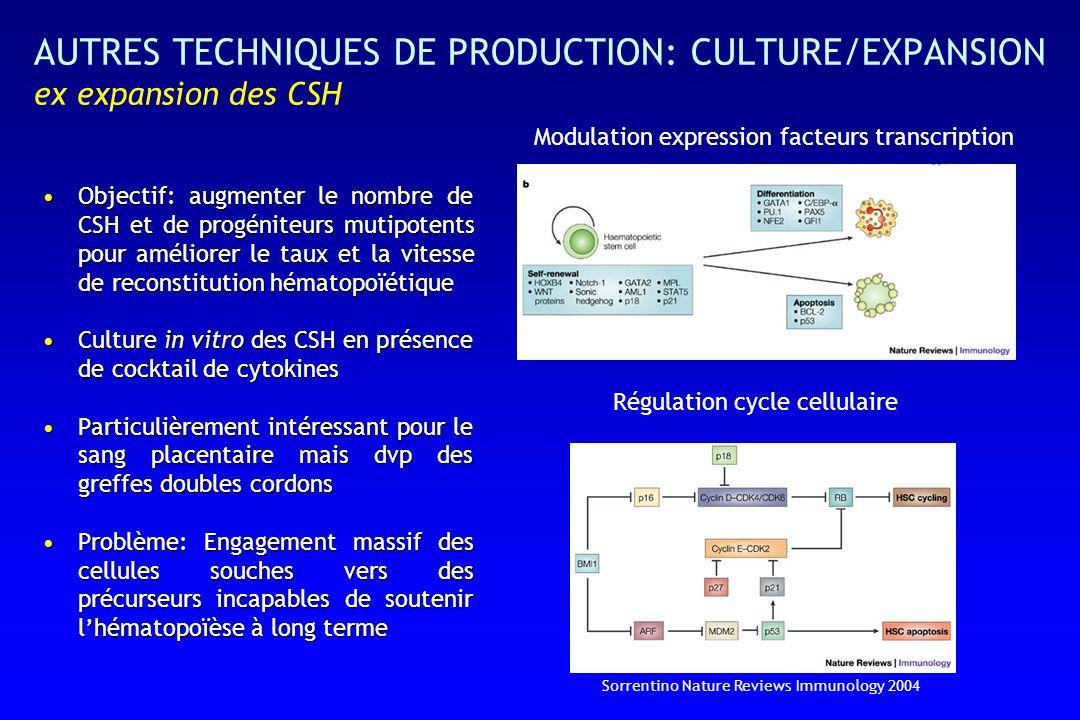 Objectif: augmenter le nombre de CSH et de progéniteurs mutipotents pour améliorer le taux et la vitesse de reconstitution hématopoïétiqueObjectif: augmenter le nombre de CSH et de progéniteurs mutipotents pour améliorer le taux et la vitesse de reconstitution hématopoïétique Culture in vitro des CSH en présence de cocktail de cytokinesCulture in vitro des CSH en présence de cocktail de cytokines Particulièrement intéressant pour le sang placentaire mais dvp des greffes doubles cordonsParticulièrement intéressant pour le sang placentaire mais dvp des greffes doubles cordons Problème: Engagement massif des cellules souches vers des précurseurs incapables de soutenir lhématopoïèse à long termeProblème: Engagement massif des cellules souches vers des précurseurs incapables de soutenir lhématopoïèse à long terme Modulation expression facteurs transcription Régulation cycle cellulaire Sorrentino Nature Reviews Immunology 2004 AUTRES TECHNIQUES DE PRODUCTION: CULTURE/EXPANSION ex expansion des CSH