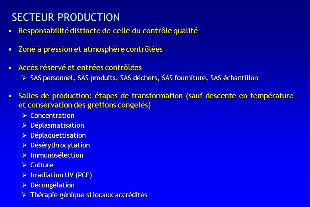 SECTEUR PRODUCTION Responsabilité distincte de celle du contrôle qualitéResponsabilité distincte de celle du contrôle qualité Zone à pression et atmosphère contrôléesZone à pression et atmosphère contrôlées Accès réservé et entrées contrôléesAccès réservé et entrées contrôlées SAS personnel, SAS produits, SAS déchets, SAS fourniture, SAS échantillon SAS personnel, SAS produits, SAS déchets, SAS fourniture, SAS échantillon Salles de production: étapes de transformation (sauf descente en température et conservation des greffons congelés)Salles de production: étapes de transformation (sauf descente en température et conservation des greffons congelés) Concentration Concentration Déplasmatisation Déplasmatisation Déplaquettisation Déplaquettisation Désérythrocytation Désérythrocytation Immunosélection Immunosélection Culture Culture Irradiation UV (PCE) Irradiation UV (PCE) Décongélation Décongélation Thérapie génique si locaux accrédités Thérapie génique si locaux accrédités