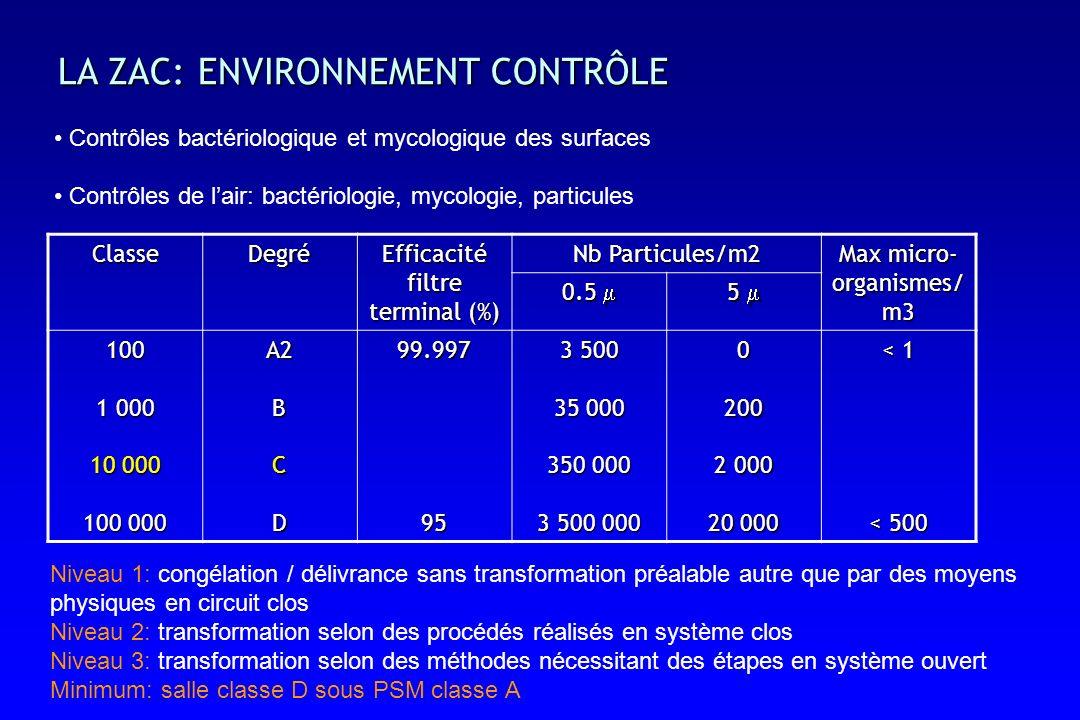 LA ZAC: ENVIRONNEMENT CONTRÔLE ClasseDegré Efficacité filtre terminal (%) Nb Particules/m2 Max micro- organismes/ m3 0.5 0.5 5 100 1 000 10 000 100 000 A2BCD99.99795 3 500 35 000 350 000 3 500 000 0200 2 000 20 000 < 1 < 500 Niveau 1: congélation / délivrance sans transformation préalable autre que par des moyens physiques en circuit clos Niveau 2: transformation selon des procédés réalisés en système clos Niveau 3: transformation selon des méthodes nécessitant des étapes en système ouvert Minimum: salle classe D sous PSM classe A Contrôles bactériologique et mycologique des surfaces Contrôles de lair: bactériologie, mycologie, particules