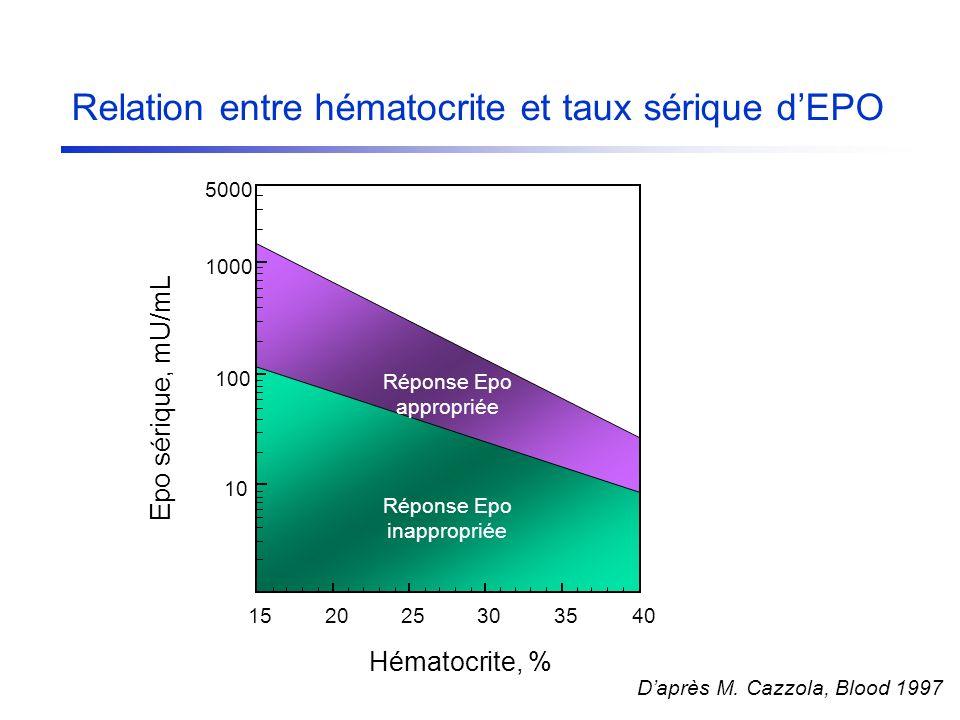 Relation entre hématocrite et taux sérique dEPO 1520253035 40 10 100 1000 5000 Réponse Epo appropriée Réponse Epo inappropriée Hématocrite, % Epo séri