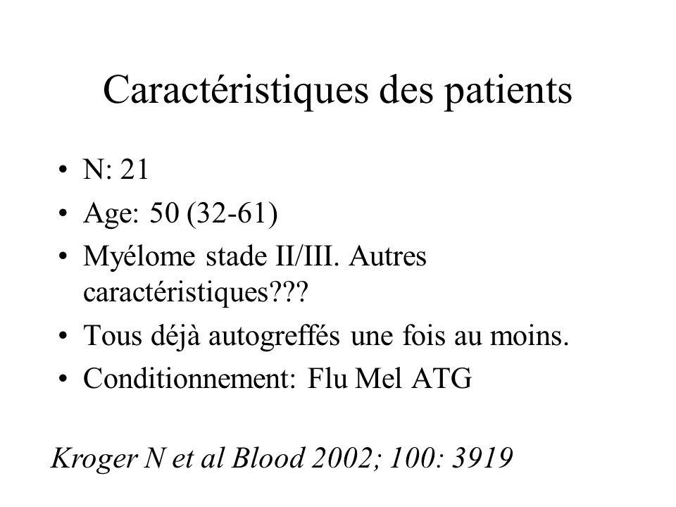 Caractéristiques des patients N: 21 Age: 50 (32-61) Myélome stade II/III. Autres caractéristiques??? Tous déjà autogreffés une fois au moins. Conditio