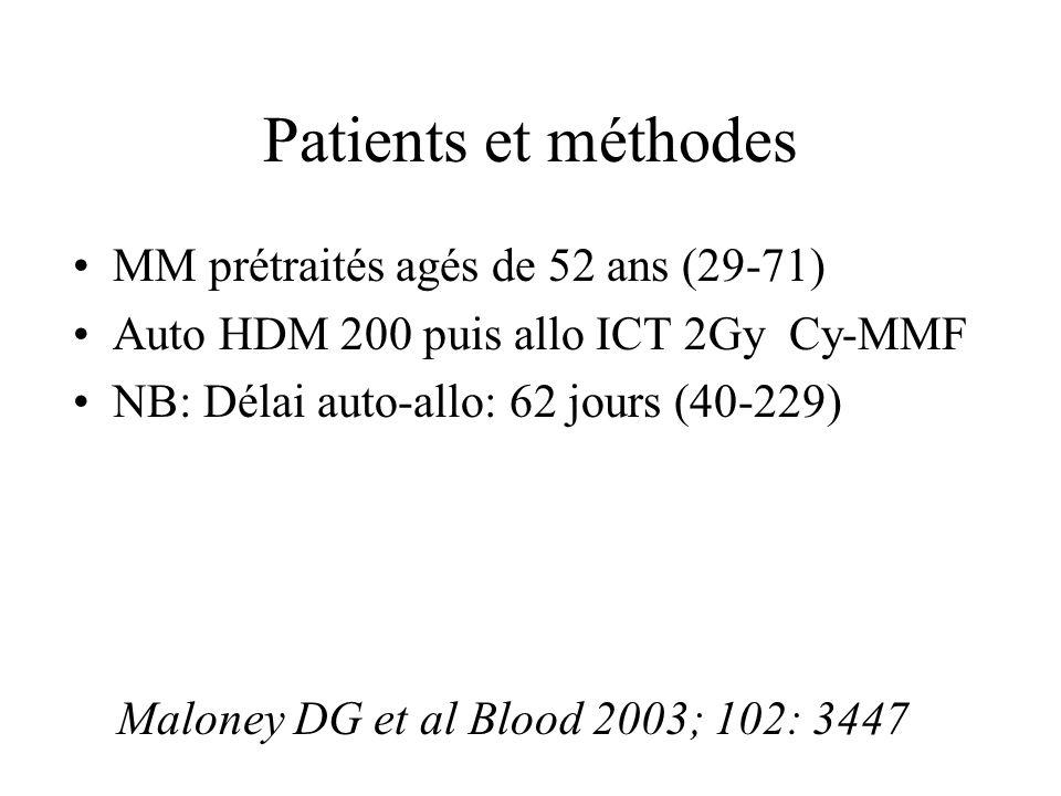 Patients et méthodes MM prétraités agés de 52 ans (29-71) Auto HDM 200 puis allo ICT 2Gy Cy-MMF NB: Délai auto-allo: 62 jours (40-229) Maloney DG et a