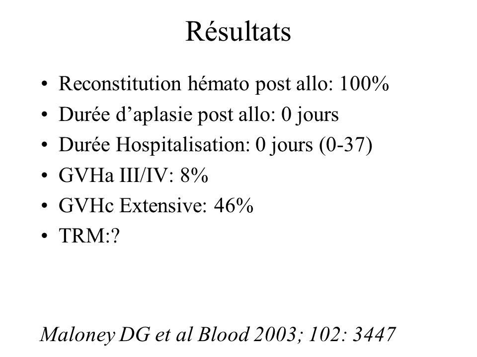 Résultats Reconstitution hémato post allo: 100% Durée daplasie post allo: 0 jours Durée Hospitalisation: 0 jours (0-37) GVHa III/IV: 8% GVHc Extensive