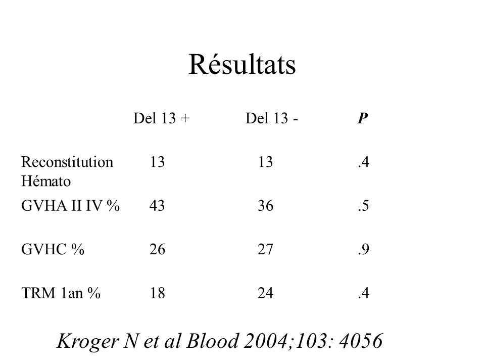 Résultats Del 13 +Del 13 -P Reconstitution Hémato 13.4 GVHA II IV % 43 36.5 GVHC % 26 27.9 TRM 1an % 18 24.4 Kroger N et al Blood 2004;103: 4056
