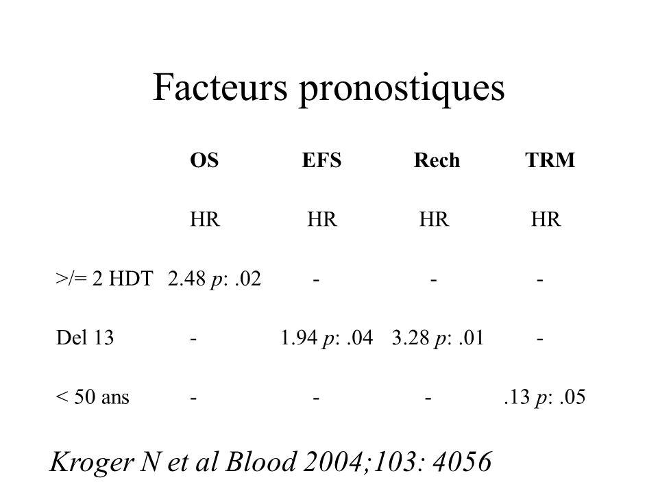 Facteurs pronostiques OS EFS Rech TRM HR >/= 2 HDT2.48 p:.02 - - - Del 13 -1.94 p:.043.28 p:.01 - < 50 ans - - -.13 p:.05 Kroger N et al Blood 2004;10