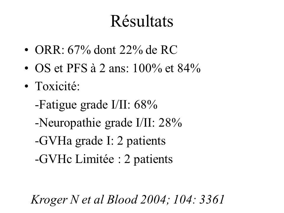 Résultats ORR: 67% dont 22% de RC OS et PFS à 2 ans: 100% et 84% Toxicité: -Fatigue grade I/II: 68% -Neuropathie grade I/II: 28% -GVHa grade I: 2 pati