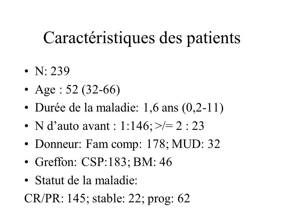 Caractéristiques des patients N: 239 Age : 52 (32-66) Durée de la maladie: 1,6 ans (0,2-11) N dauto avant : 1:146; >/= 2 : 23 Donneur: Fam comp: 178;