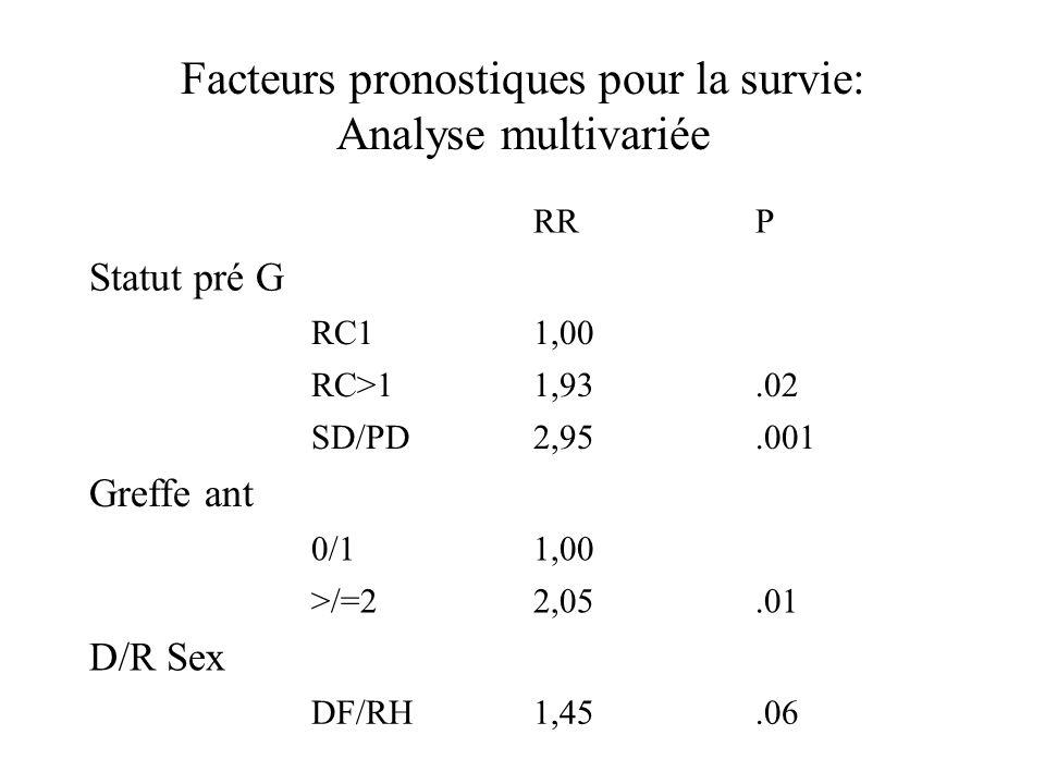 Facteurs pronostiques pour la survie: Analyse multivariée RRP Statut pré G RC11,00 RC>11,93.02 SD/PD2,95.001 Greffe ant 0/11,00 >/=22,05.01 D/R Sex DF