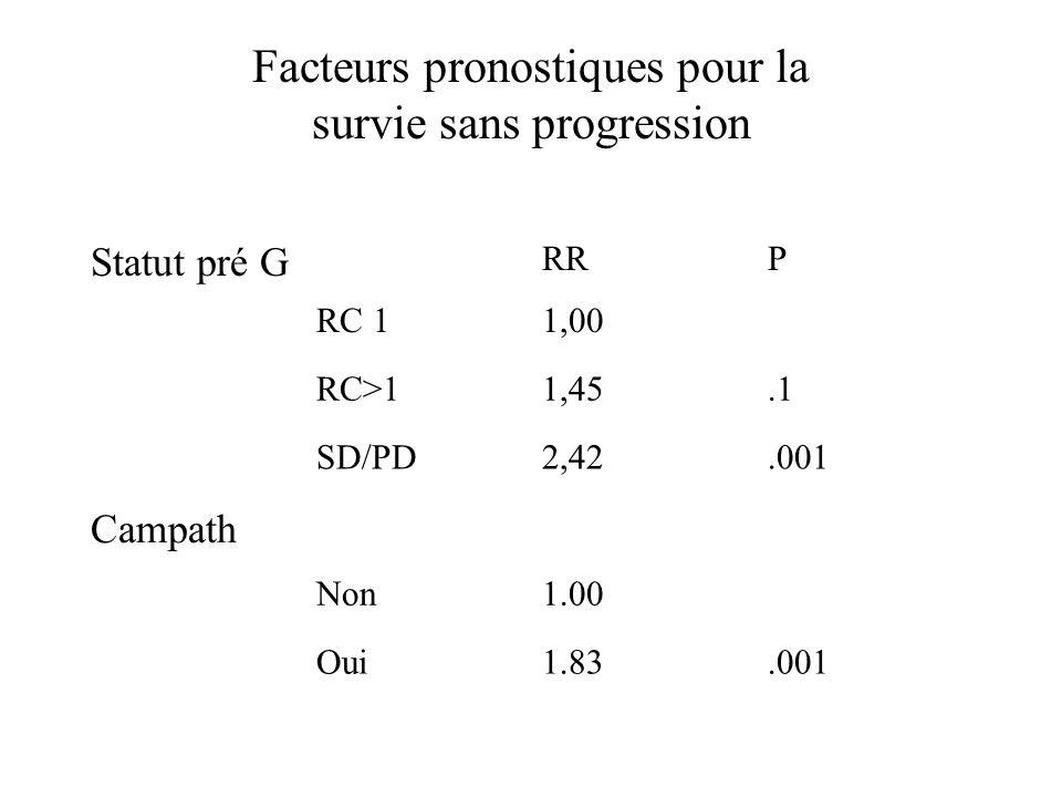 Facteurs pronostiques pour la survie sans progression Statut pré G RRP RC 11,00 RC>11,45.1 SD/PD2,42.001 Campath Non1.00 Oui1.83.001