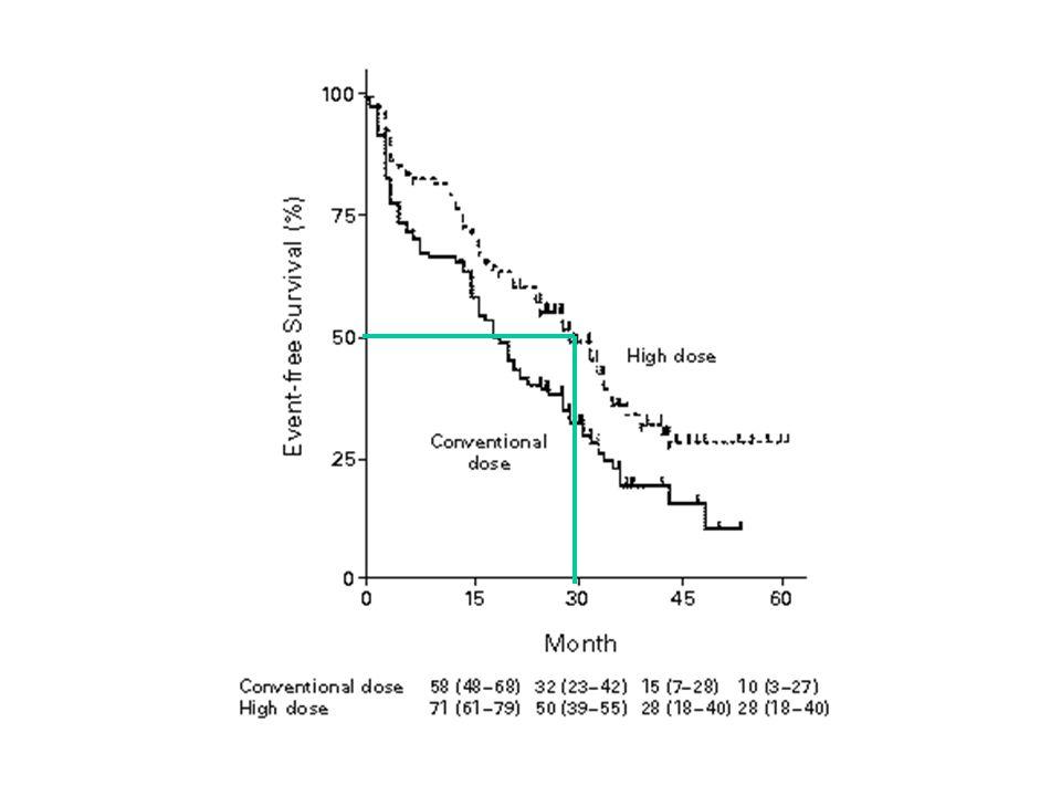 Facteurs pronostiques pour la survie: Analyse multivariée RRP Statut pré G RC11,00 RC>11,93.02 SD/PD2,95.001 Greffe ant 0/11,00 >/=22,05.01 D/R Sex DF/RH1,45.06
