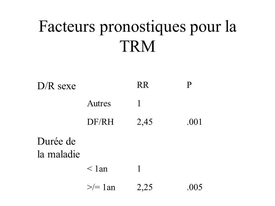 Facteurs pronostiques pour la TRM D/R sexe RRP Autres1 DF/RH2,45.001 Durée de la maladie < 1an1 >/= 1an2,25.005