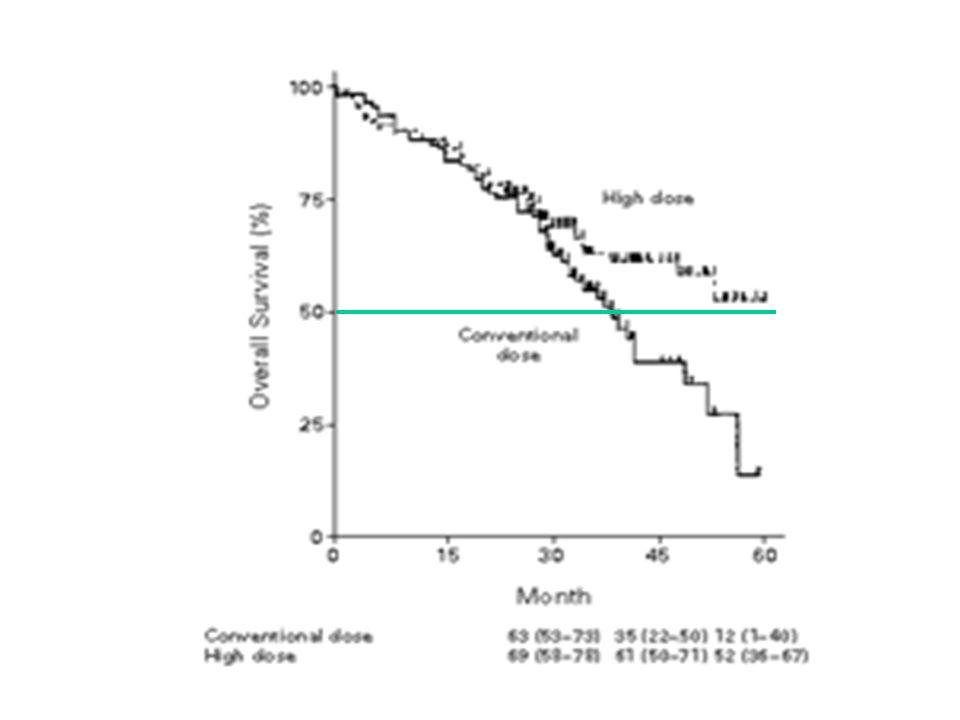 Facteurs pronostiques OS EFS Rech TRM HR >/= 2 HDT2.48 p:.02 - - - Del 13 -1.94 p:.043.28 p:.01 - < 50 ans - - -.13 p:.05 Kroger N et al Blood 2004;103: 4056
