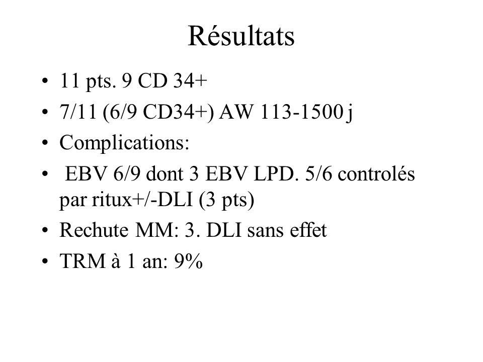 Résultats 11 pts. 9 CD 34+ 7/11 (6/9 CD34+) AW 113-1500 j Complications: EBV 6/9 dont 3 EBV LPD. 5/6 controlés par ritux+/-DLI (3 pts) Rechute MM: 3.