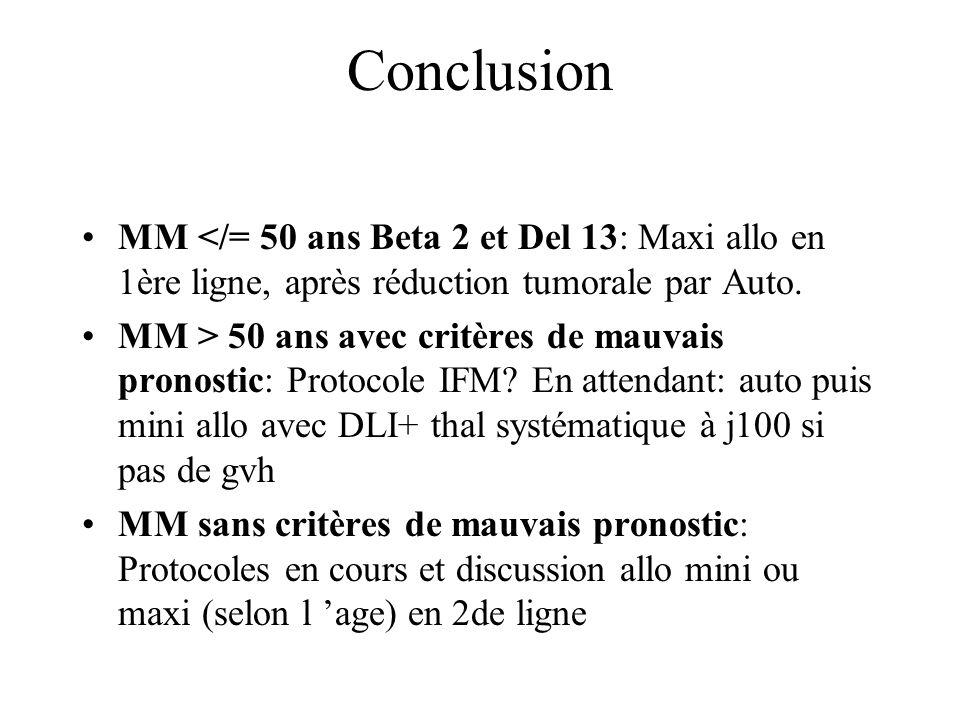 Conclusion MM </= 50 ans Beta 2 et Del 13: Maxi allo en 1ère ligne, après réduction tumorale par Auto. MM > 50 ans avec critères de mauvais pronostic: